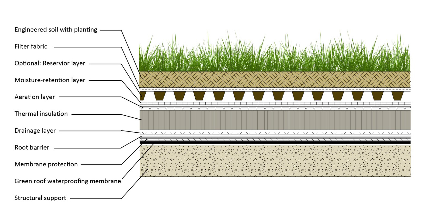 An Architect S Guide To Green Roofs Architizer Journal